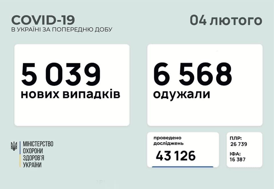 В Украине 5039 новых случаев коронавируса, болезнь за сутки унесла жизни 124 человек, фото-1