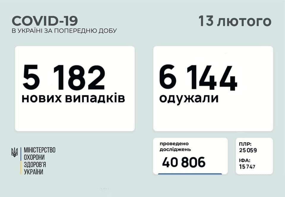 В Украине 5182 новых случаев коронавируса, болезнь за сутки унесла жизни 111 человек, фото-1