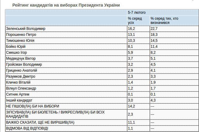Новый президентский рейтинг: разрыв между Зеленским и Порощенко сократился до четырех процентов, фото-1
