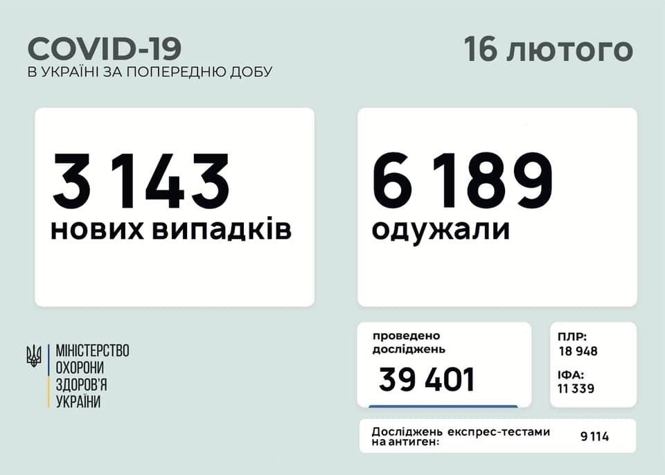 В Украине 3143 новых случаев коронавируса, болезнь за сутки унесла жизни 150 человека, фото-1