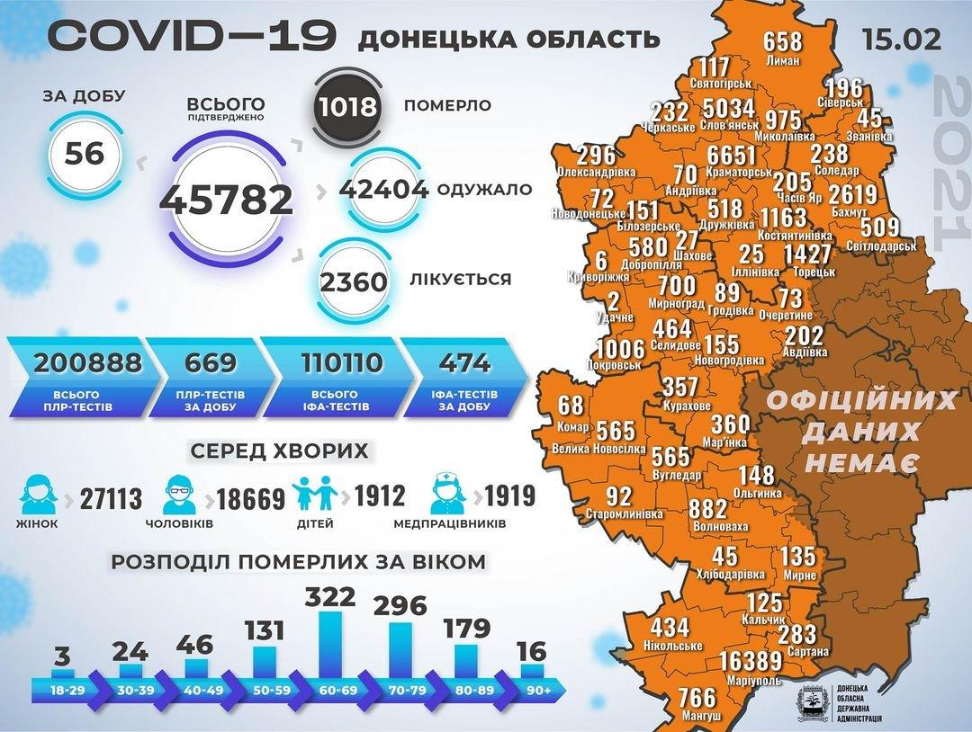 В Донецкой области 56 новых случаев коронавируса, болезнь унесла жизни еще шести человек , фото-1