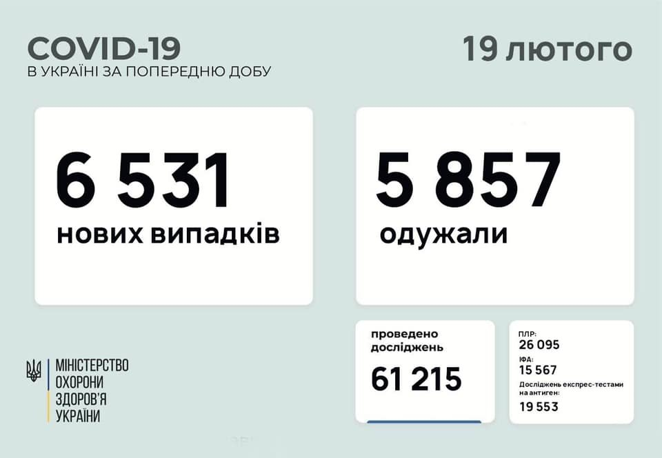В Украине 6531 новых случаев коронавируса, болезнь за сутки унесла жизни 120 человек, фото-1