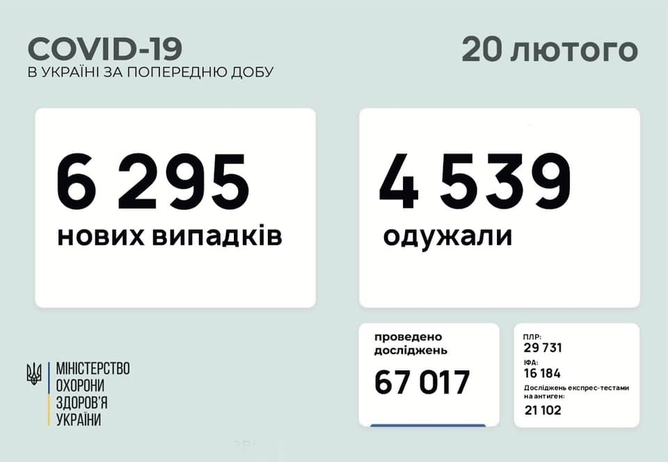 В Украине 6295 новых случаев коронавируса, болезнь за сутки унесла жизни 73 человек, фото-1
