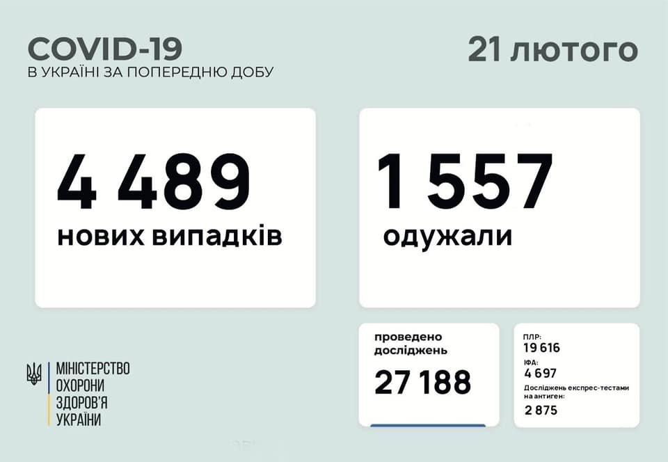 В Украине 4489 новых случаев коронавируса, болезнь за сутки унесла жизни 58 человек, фото-1