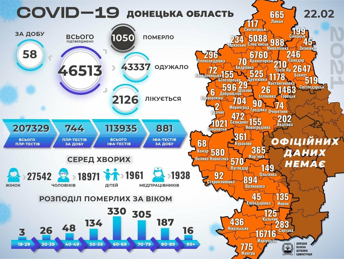 В Донецкой области 58 новых случаев коронавируса, болезнь унесла жизни еще 14 человек, фото-1
