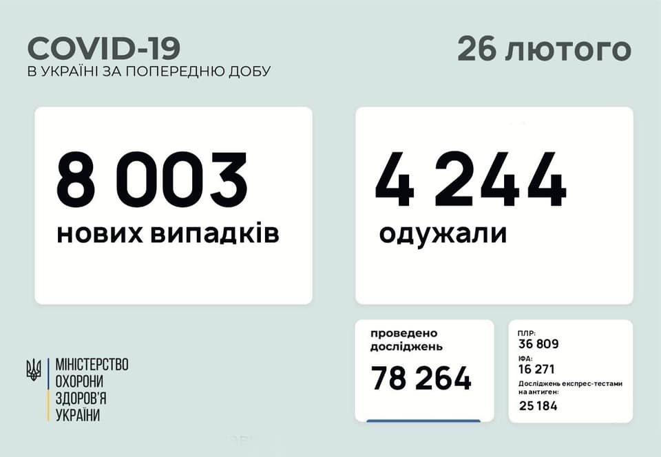 В Украине 8003 новых случаев коронавируса, болезнь за сутки унесла жизни 146 человек, фото-1