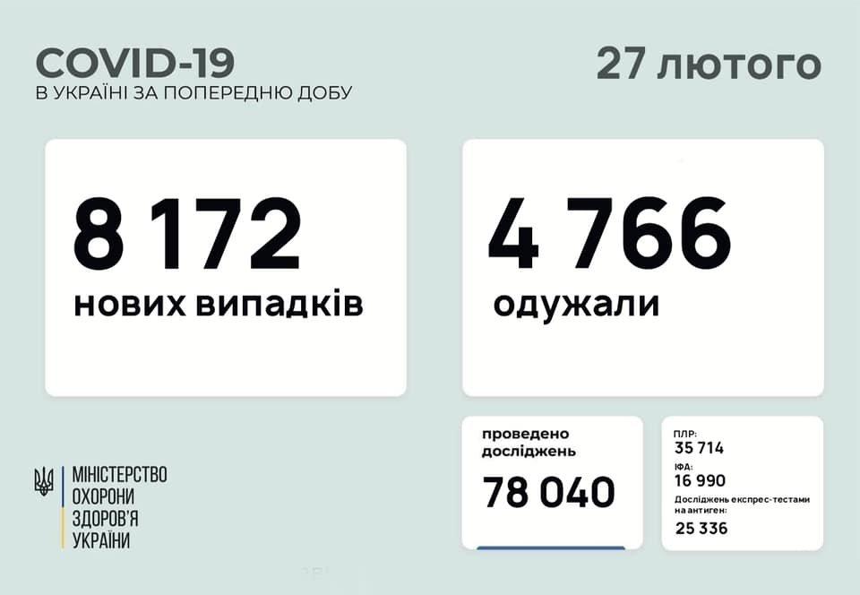 В Украине 8172 новых случаев коронавируса, болезнь за сутки унесла жизни 151 человека, фото-1