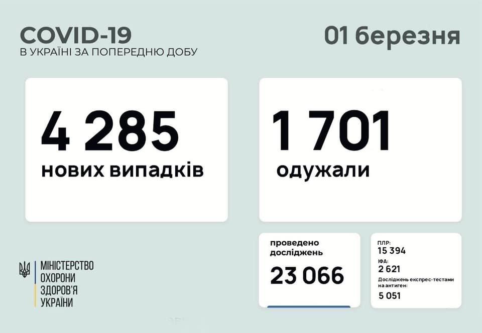 В Украине 4285 новых случаев коронавируса, болезнь за сутки унесла жизни 68 человек, фото-1