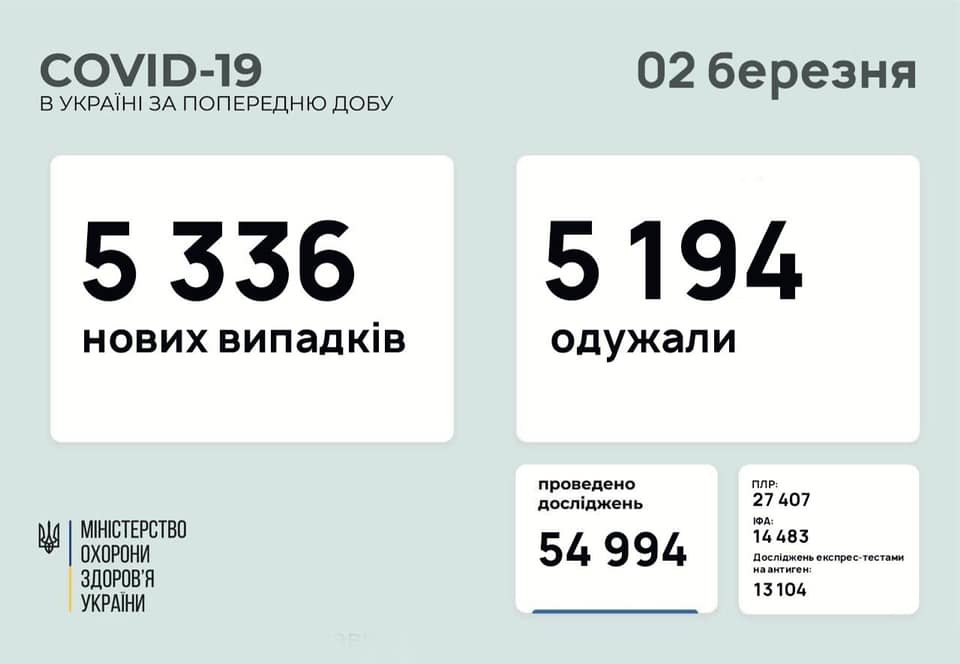 В Украине 5336 новых случаев коронавируса, болезнь за сутки унесла жизни 162 человека, фото-1