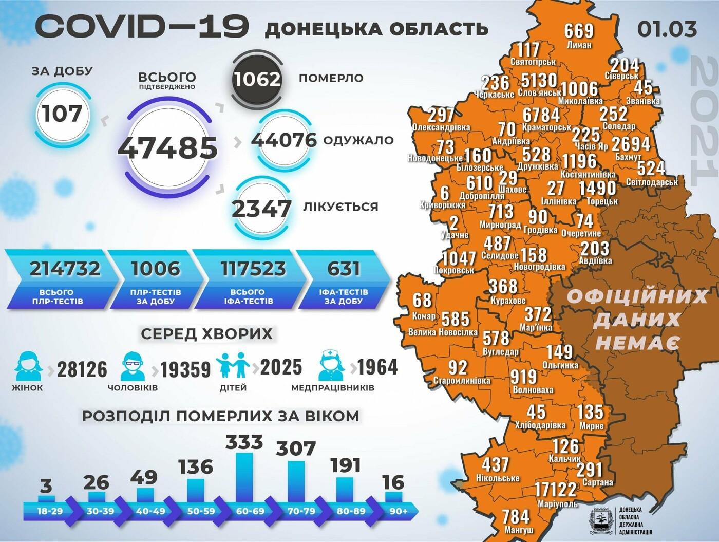 Коронавирусную инфекцию выявили еще у 107 жителей Донецкой области, фото-1