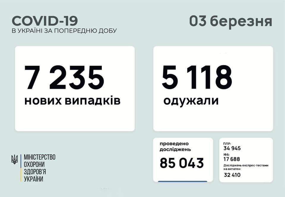 В Украине 7235 новых случаев коронавируса, болезнь за сутки унесла жизни 185 человек, фото-1