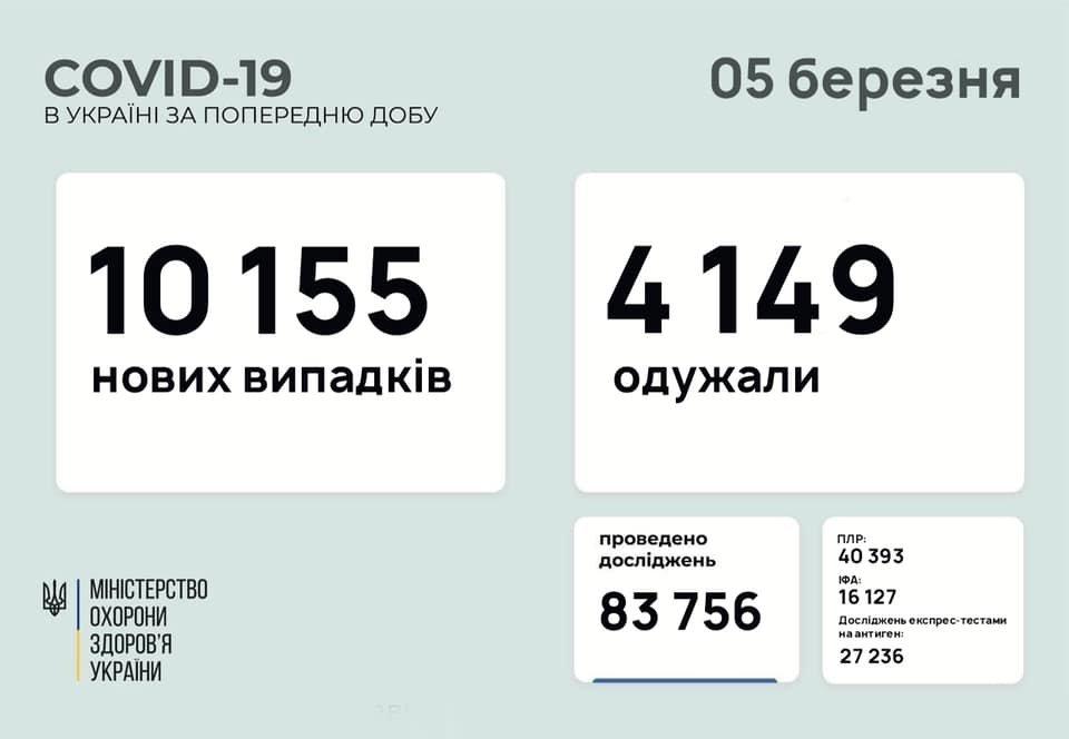 В Украине 10155 новых случаев коронавируса, болезнь за сутки унесла жизни 172 человек, фото-1