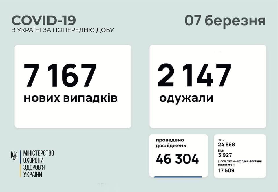 В Украине 7167 новых случаев коронавируса, болезнь за сутки унесла жизни 172 человека, фото-1
