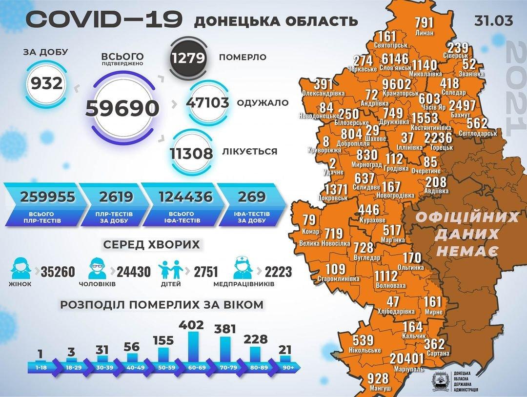 COVID-19: В Донецкой области зарегистрирован суточный антирекорд по числу заболевших, фото-1