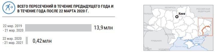 Из-за карантина пересечение КПВВ сократилось на 97%, - ООН, фото-1