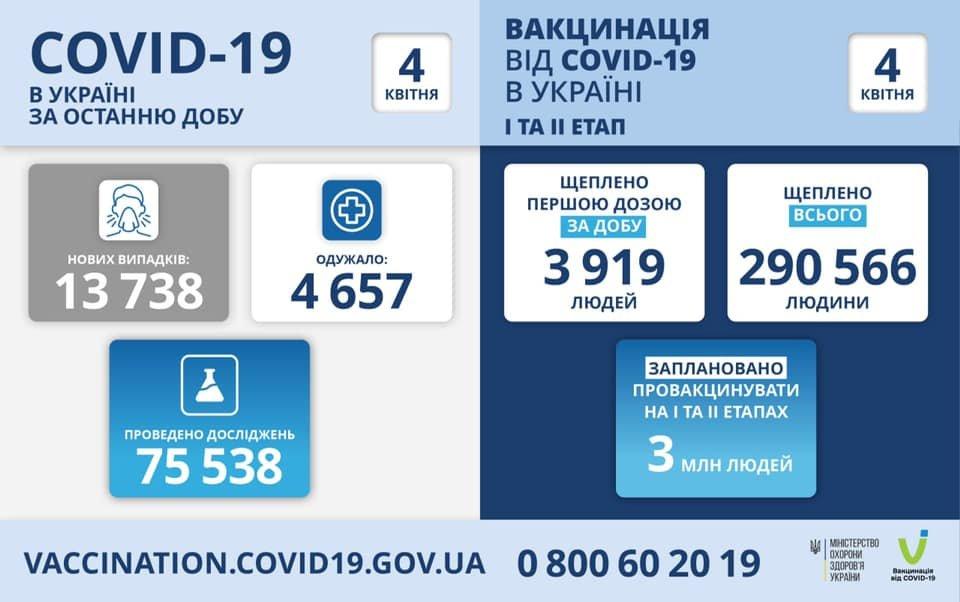 В Украине 13738 новых случаев коронавируса, болезнь за сутки унесла жизни 258 человек, фото-1