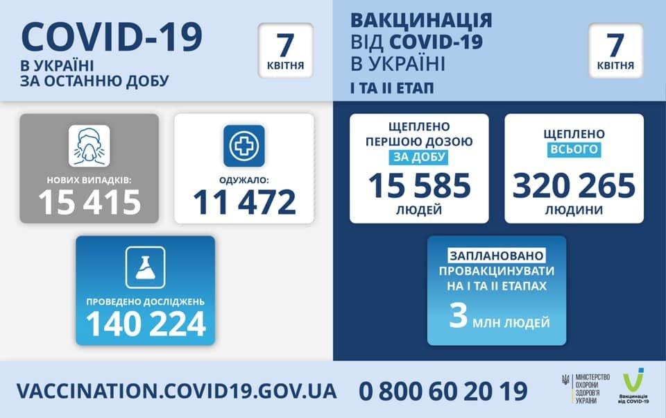 В Украине 15415 новых случая коронавируса, 481 человек умерли, фото-1