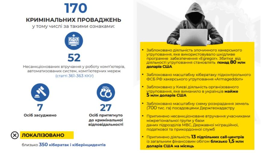 """СБУ с начала 2021 года """"отбили"""" 350 кибератак и задержали 35 хакеров , фото-3"""