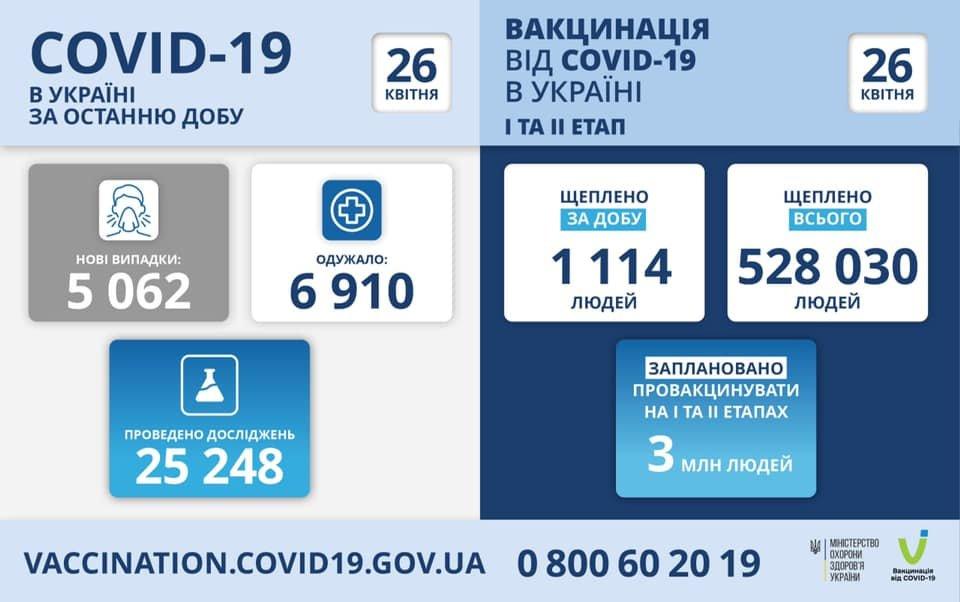 В Украине 5062 новых случая коронавируса, болезнь за сутки унесла жизни 195 человек, фото-1