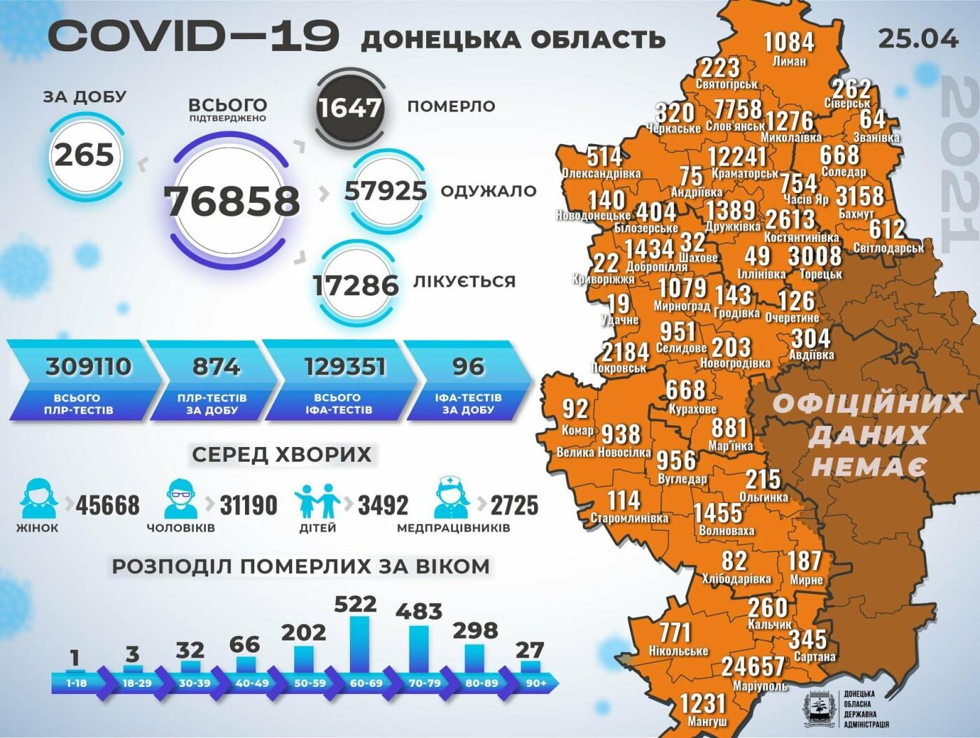 В Донецкой области 265 новых случаев коронавируса, фото-1