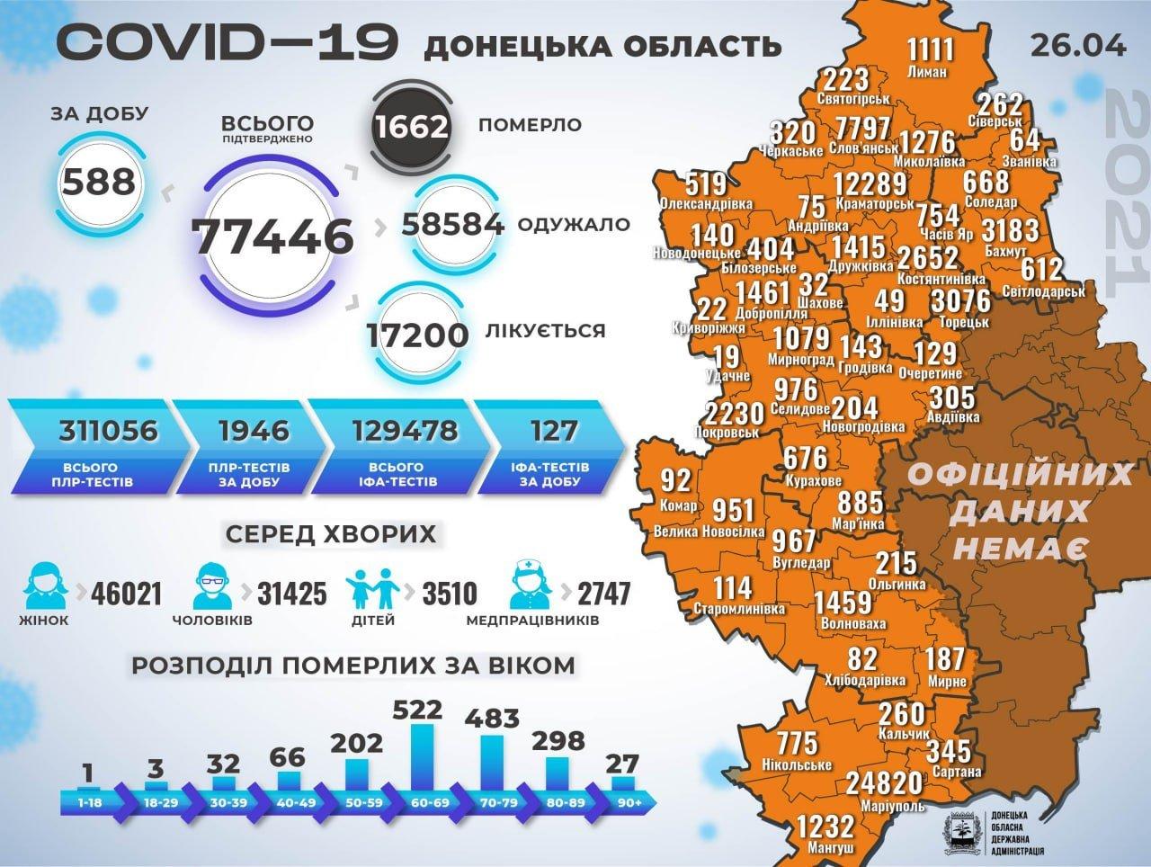 В Донецкой области 588 новых случаев коронавируса, фото-1