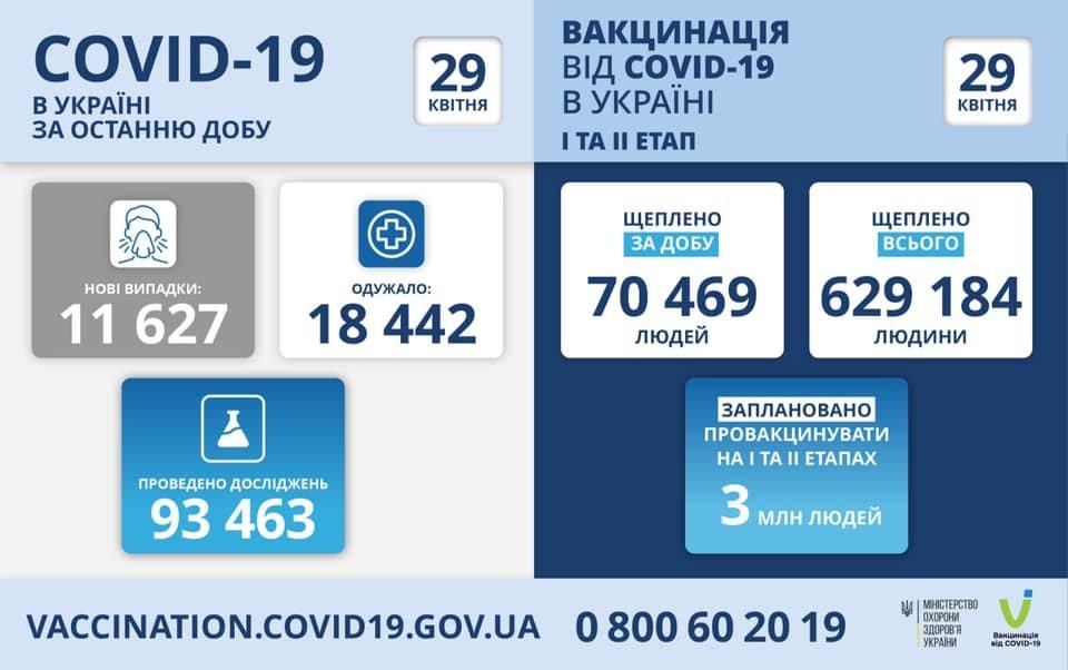 В Украине 11 627 новых случаев коронавируса, болезнь за сутки унесла жизни 387 человек, фото-1