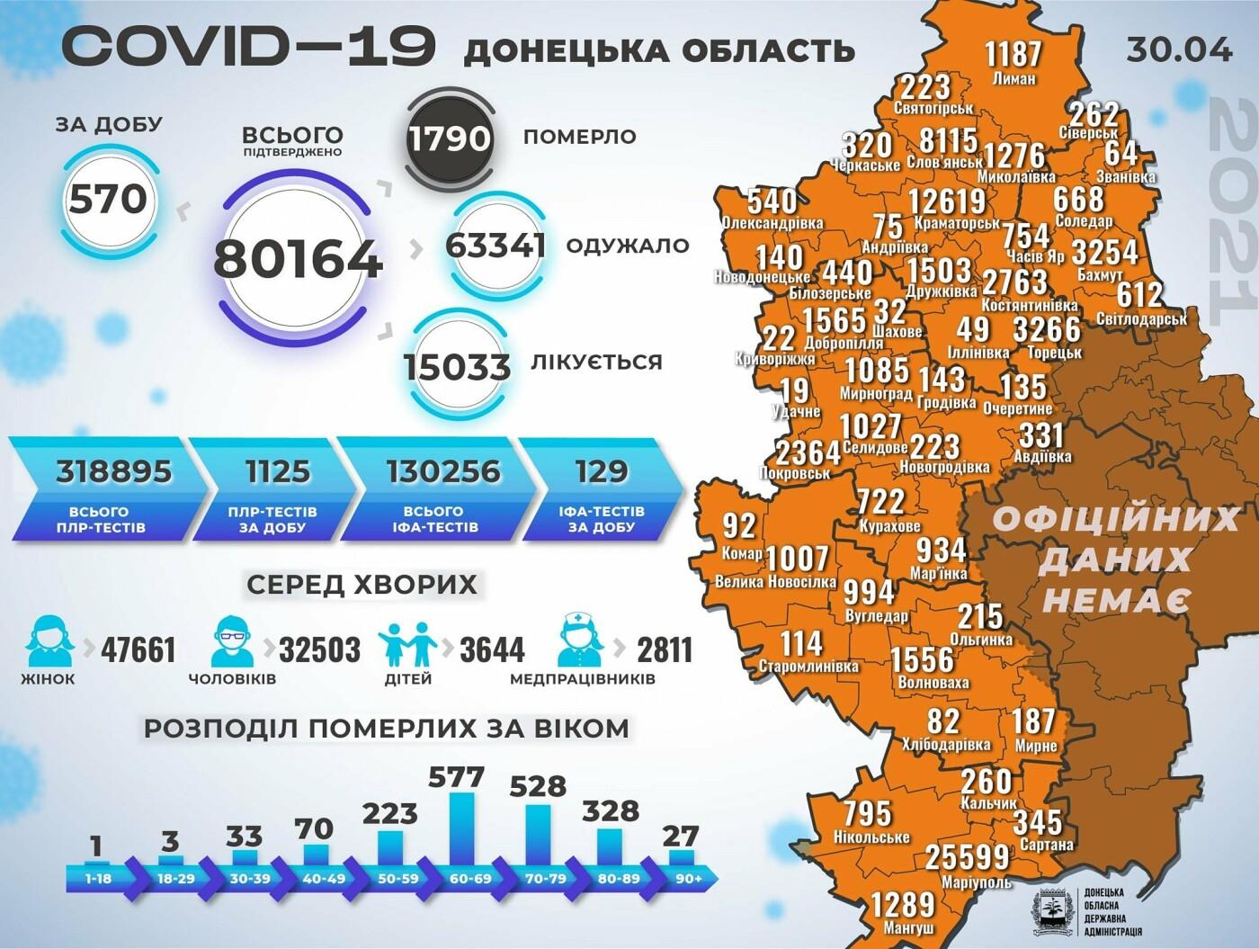 За сутки в Донецкой области скончались 35 больных COVID-19, заболели 570 жителей, фото-1