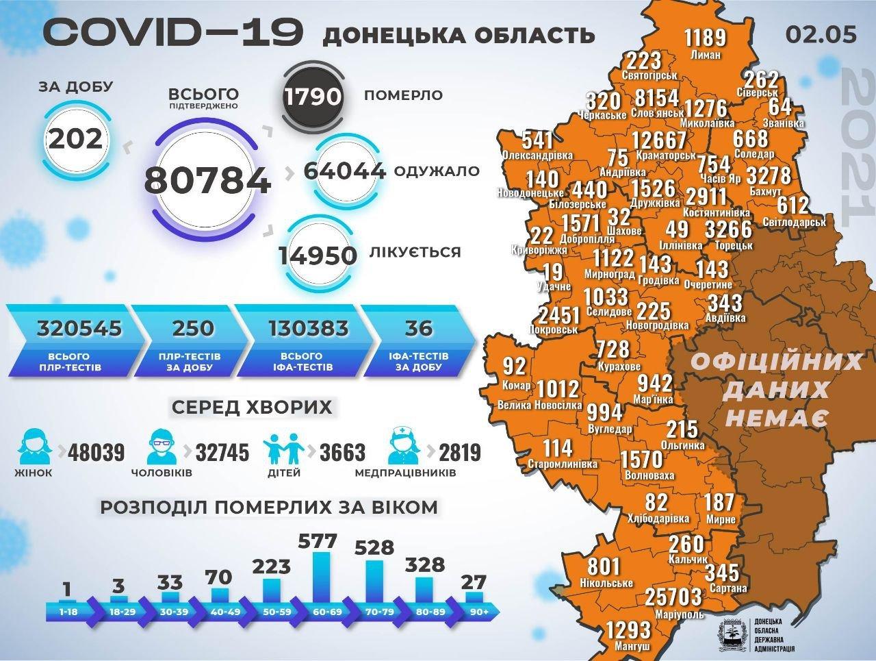 В Донецкой области 202 человека заболели коронавирусом, фото-1