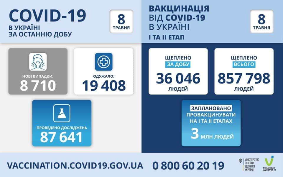 В Украине  8710 новых случаев коронавируса, болезнь за сутки унесла жизни 370 человек, фото-1