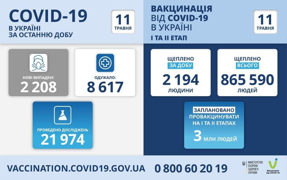 В Украине 2208 новых случаев коронавируса, летальных случаев - 119, фото-1