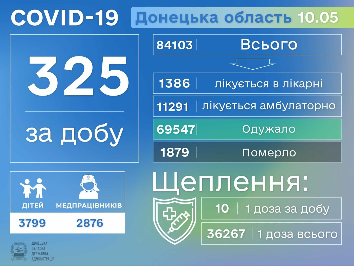 В Донецкой области 325 заболевших Covid-19, фото-1