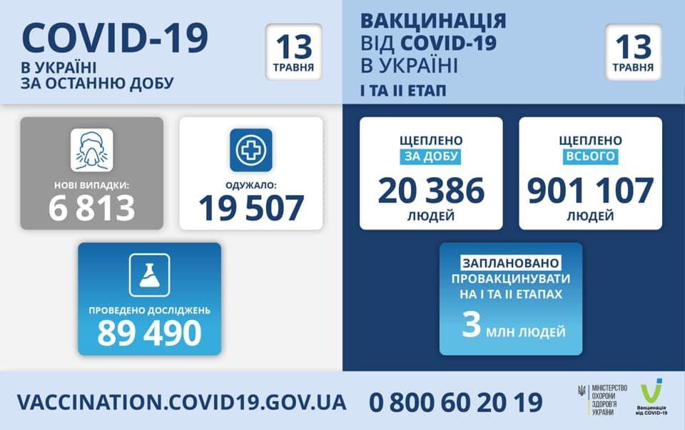 В Украине 6813 новых случаев коронавируса, летальных случаев - 346, фото-1