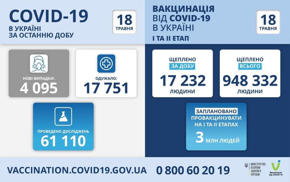 В Украине 4095 новых случая коронавируса, летальных случаев - 285, фото-1