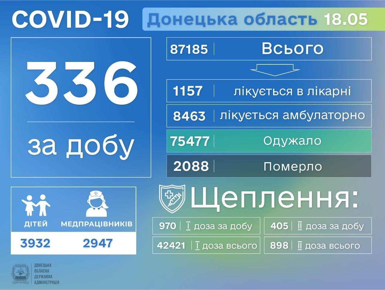 В Донецкой области выявили 336 больных COVID-19, фото-1