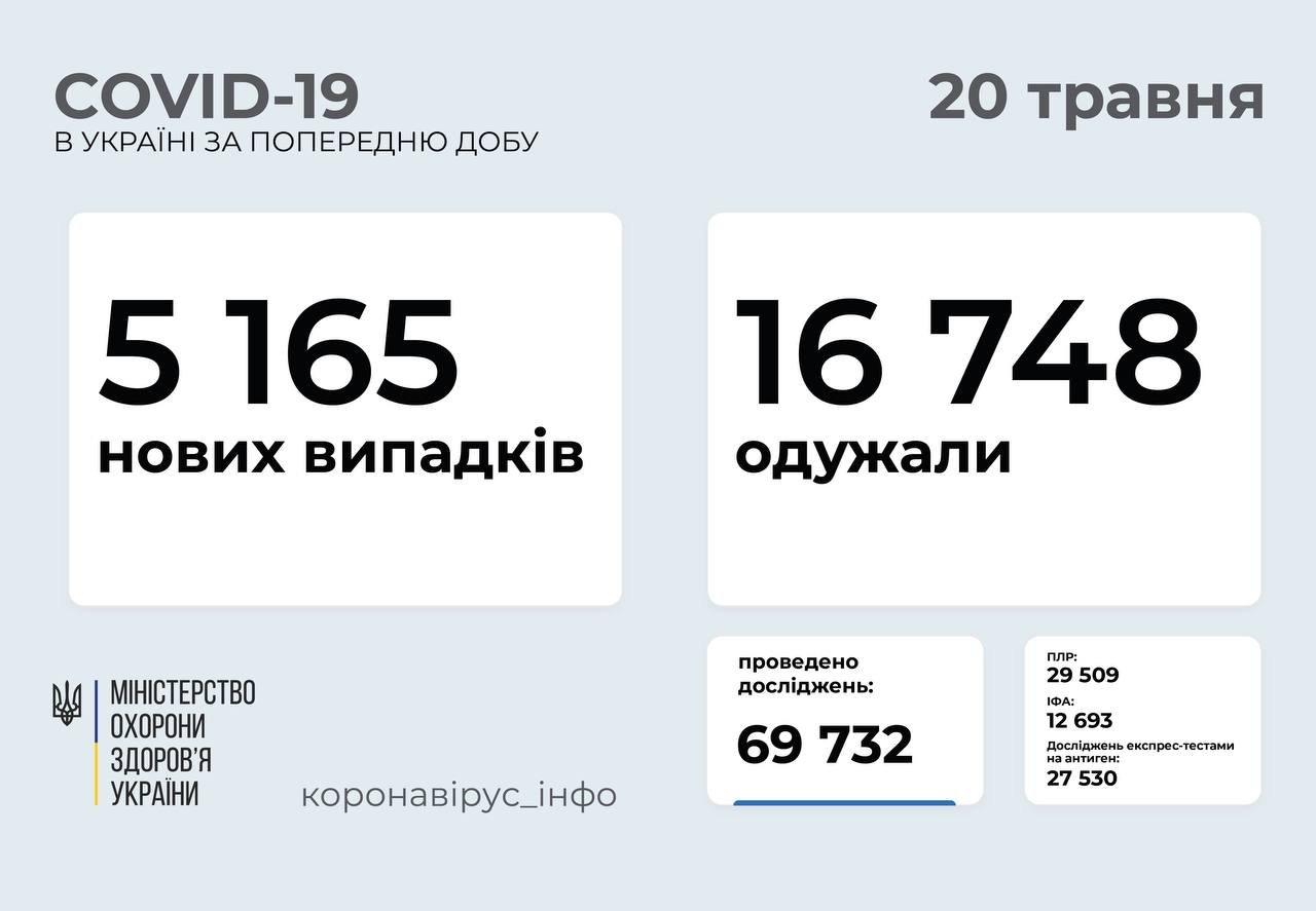 В Украине 5165 новых случая коронавируса, фото-1