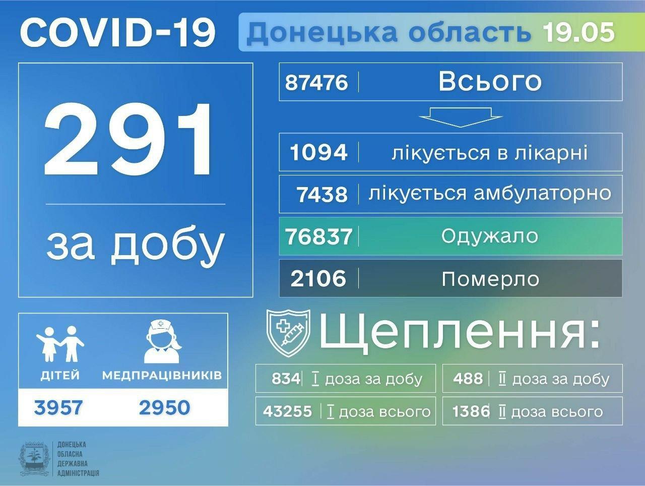 В Донецкой области выявили 291 больного коронавирусом, фото-1