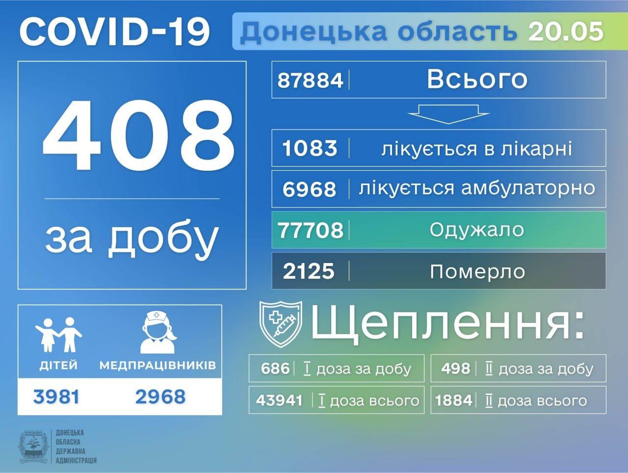 В Донецкой области выявлено еще 408 больных коронавирусом, фото-1