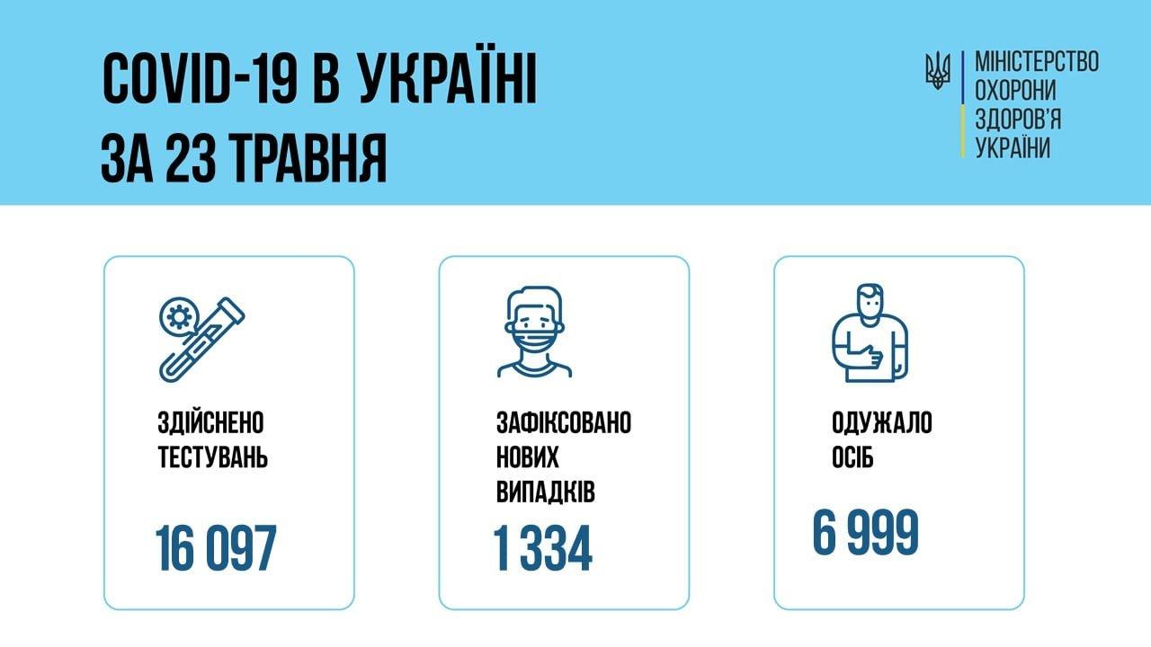 В Украине 1334 новых случая коронавируса, фото-1