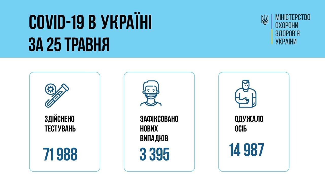 В Украине 3395 новых случая коронавируса, фото-1