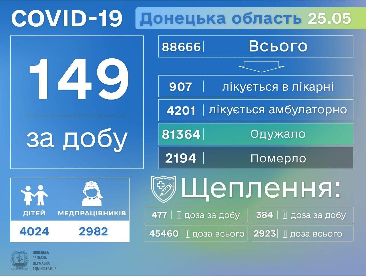 В Донецкой области 149 больных COVID-19, фото-1