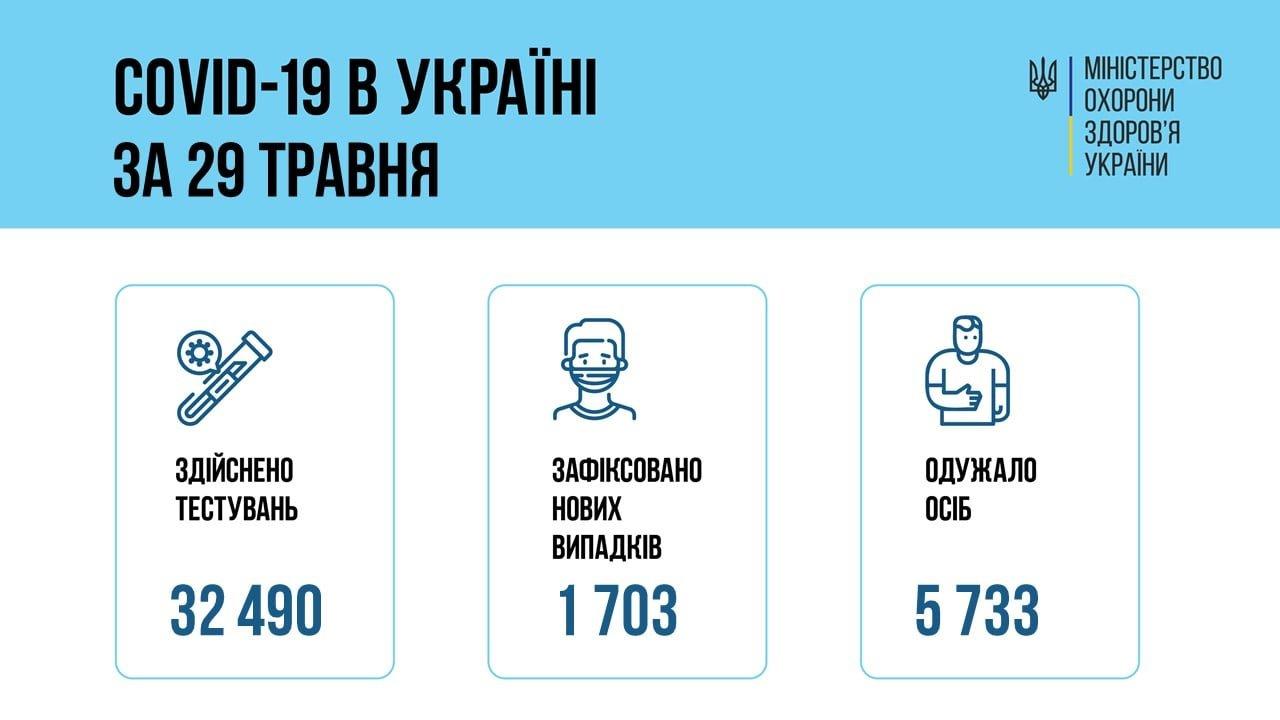 В Украине 1703 новых случаев коронавируса, болезнь за сутки унесла жизни 84 человек, фото-1