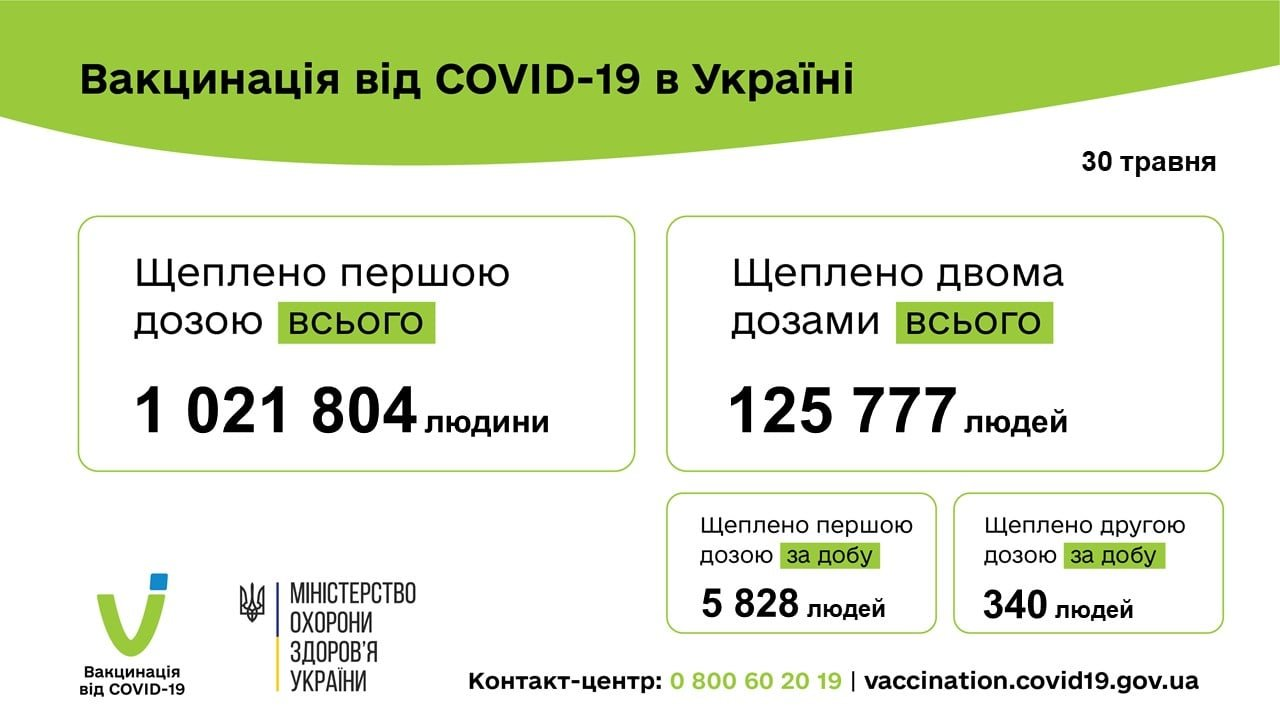 В Украине 1022 новых случая коронавируса, 64 человека умерли, фото-2