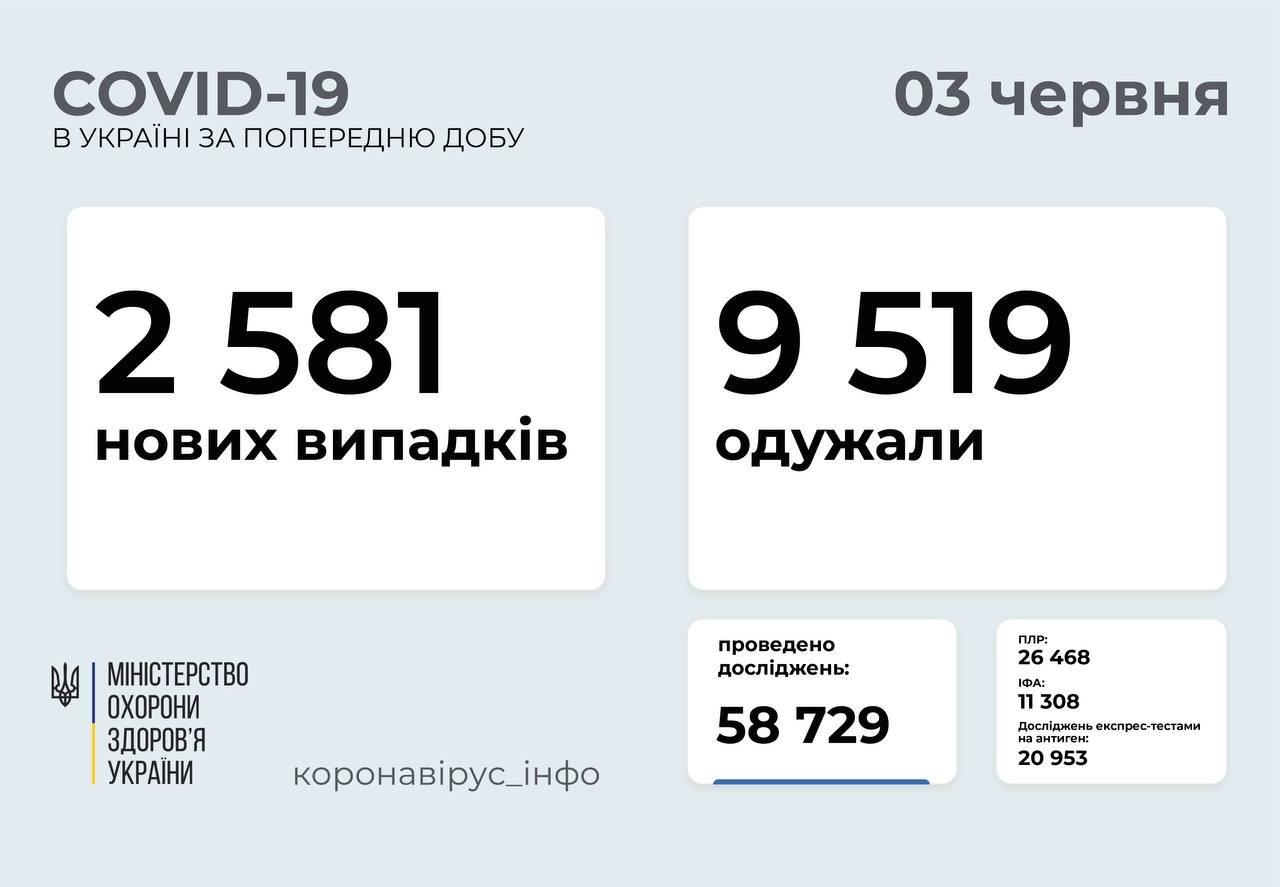 В Украине 2581 новых случаев коронавируса, фото-1
