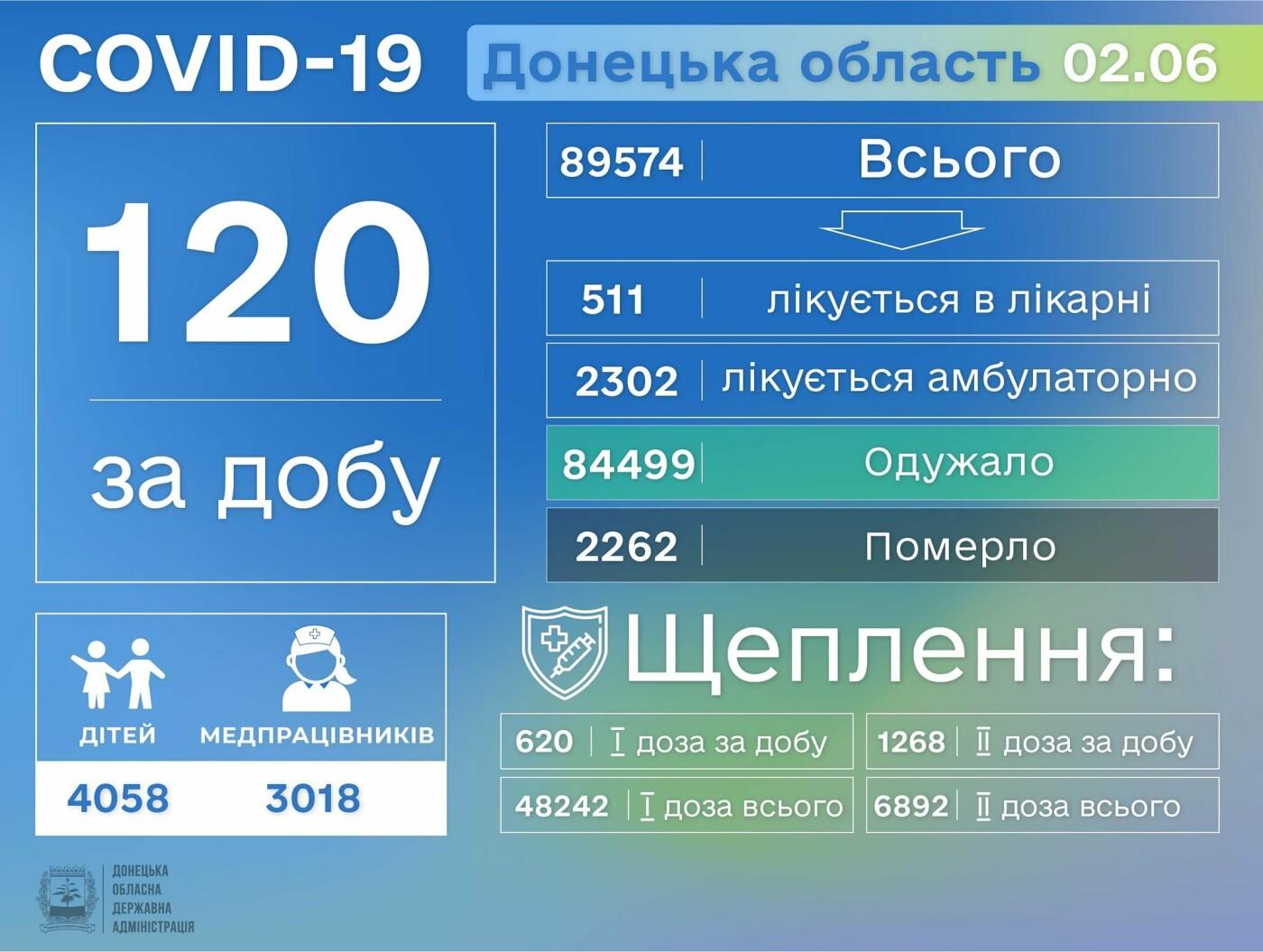 В Донецкой области выявлено еще 120 больных COVID-19, фото-1