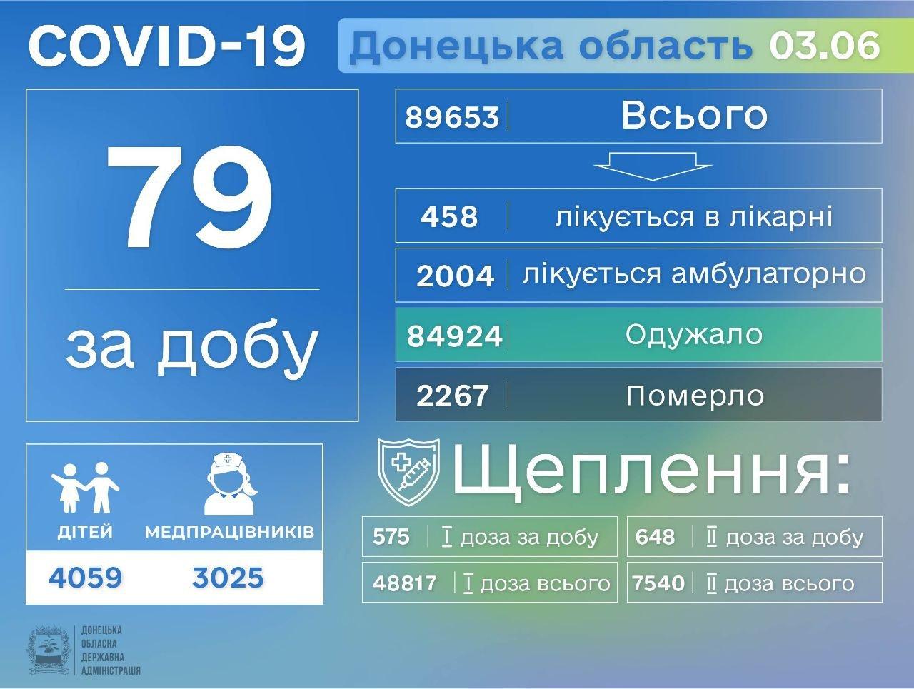 В Донецкой области 79 заболевших COVID-19, фото-1