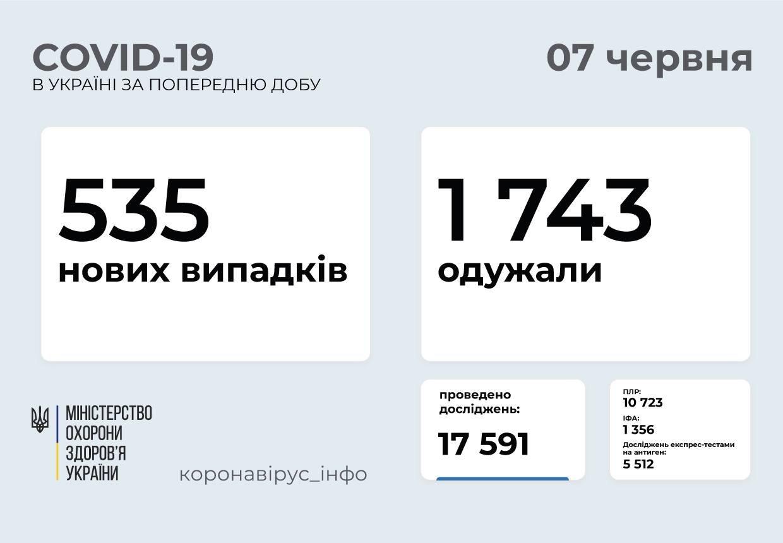 В Украине 535 новых случаев коронавируса, фото-1