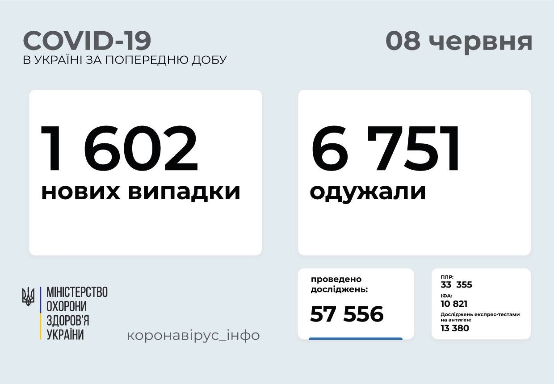 В Украине 1602 новых случаев коронавируса, фото-1