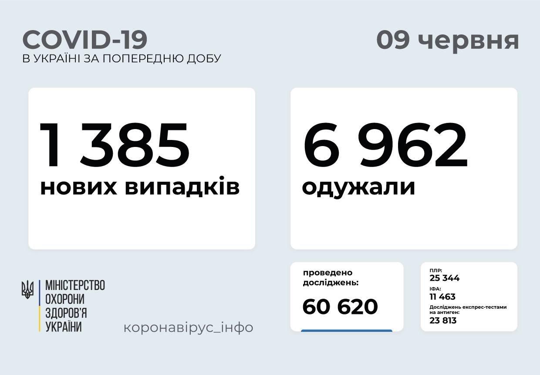 В Украине 1385 новых случаев коронавируса, фото-1