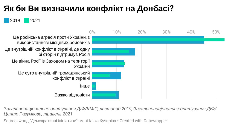 71% украинцев называют конфликт на Донбассе войной, — соцопрос, фото-1