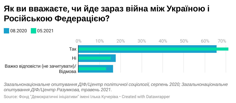71% украинцев называют конфликт на Донбассе войной, — соцопрос, фото-2